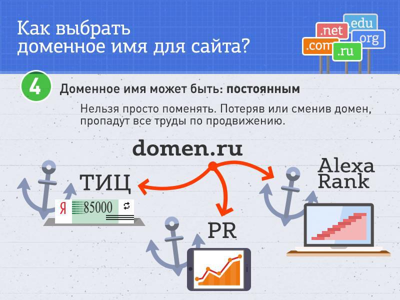 Как сделать выбор домена одностраничного сайта