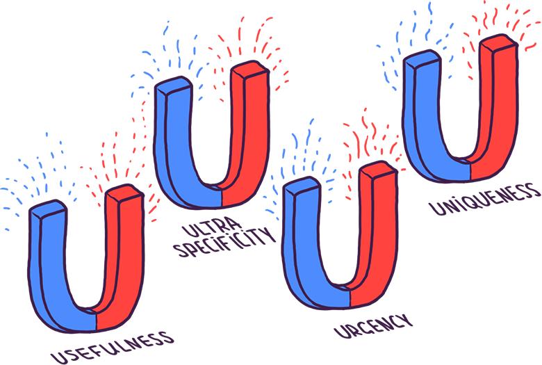 30 примеров заголовков по методу 4U для одностраничного сайта